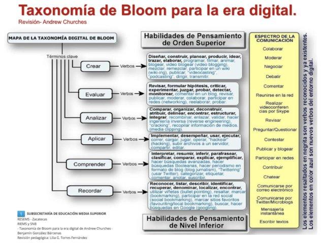taxonomia bloom para entornos virtuales